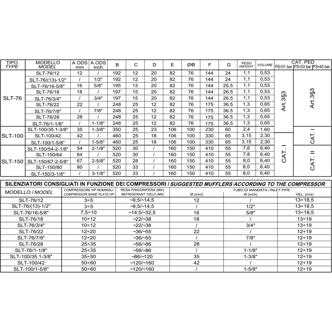 Silenziatori SLT tabella