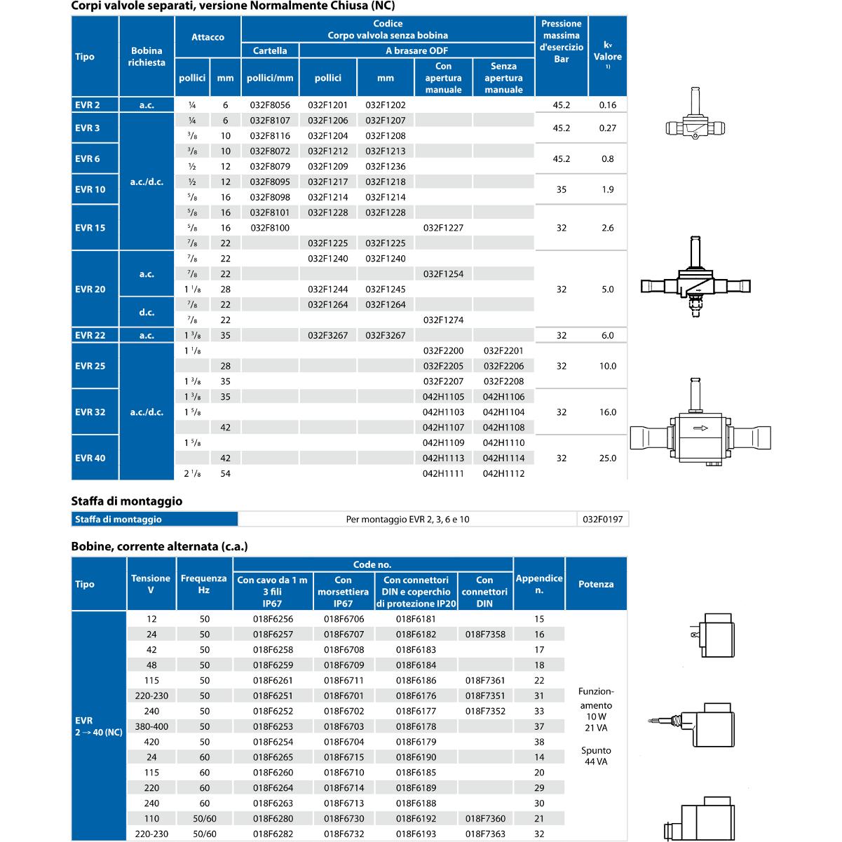 Valvole solenoidi e bobine EVR Tabella